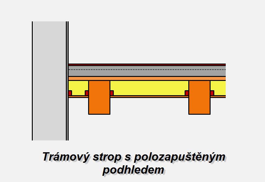 Schéma trámového stropu