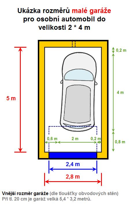 Rozměry garáže pro 2 auta