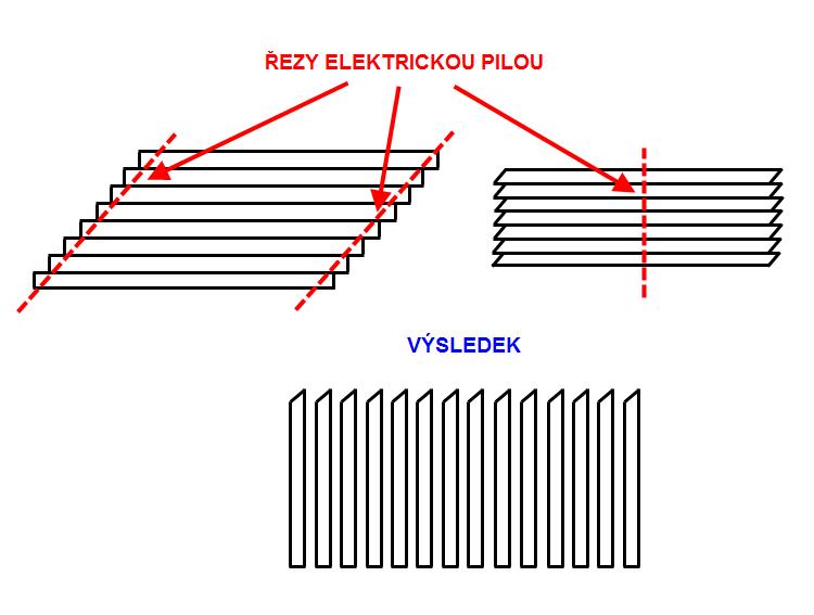 Jak se dá ušetřit čas při řezání plotovek elektrickou pilou.