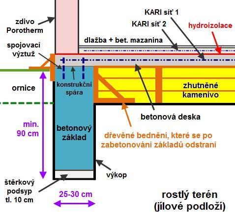 Schématický detail základu malé garáže