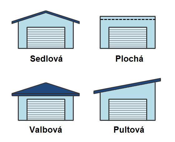 Schématické ukázky střech nad malou garáží.