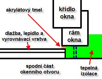 Zjednodušený detail spoje mezi parapetem a oknem.