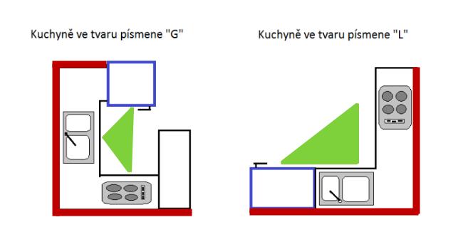 Zóny kuchyně ve tvaru G a tvaru L