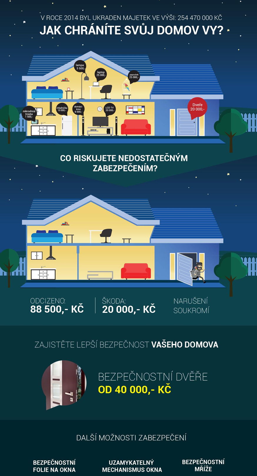Jak chránit dům?